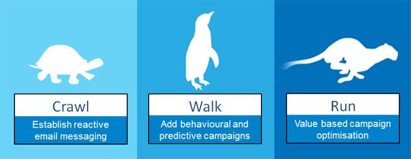 crawl-walk-run-email-personalisation