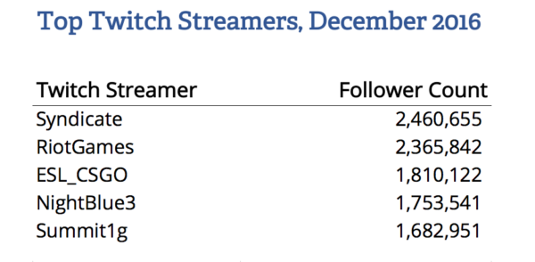 twitch_top_streamers