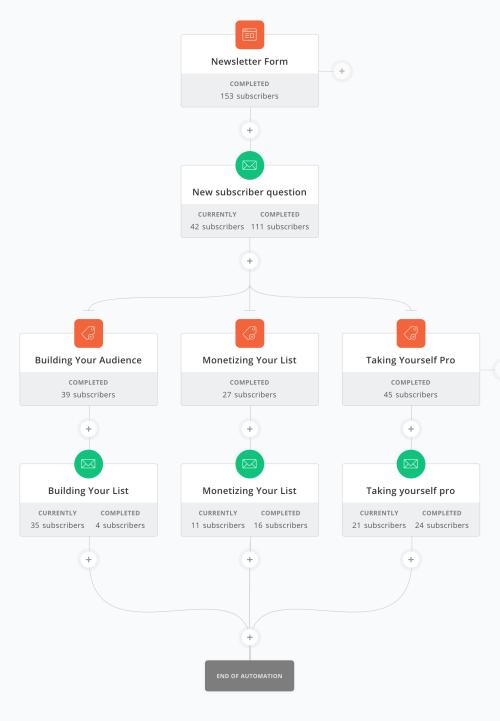 ConvertKit visual automation editor example
