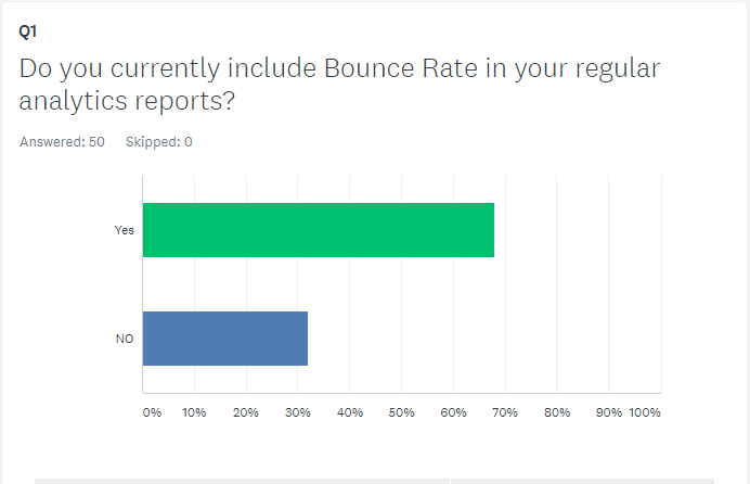 Do You Report on Bounce Rate?
