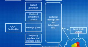 future-email-marketing-blueprint-650.jpg