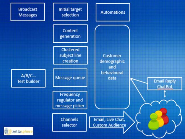 future-email-marketing-blueprint-650