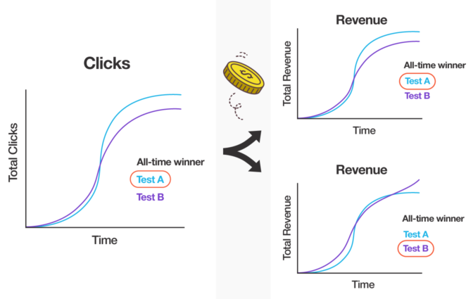 Three hypothetical line graphs that show clicks aren't a reliable predictor of revenue in an A/B test.