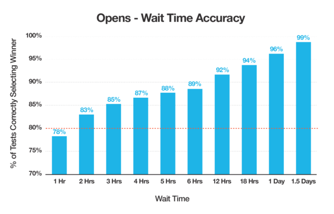 Bar chart of data showing that the likelihood of selecting the correct winner in an A/B test based on opens increases over time. Accuracy of results reaches 80% after 2 hours.