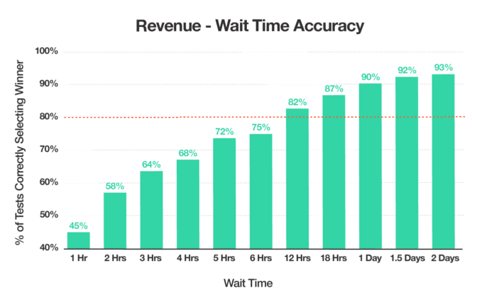 Bar chart of data showing that the likelihood of selecting the correct winner in an A/B test based on revenue increases over time. Accuracy of results reaches 80% after 12 hours.