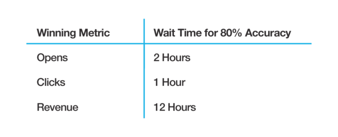 Table showing the winning metic for A/B tests and the wait time necessary to reach 80% accuracy. Opens took 2 hours, clicks took 1 hour, revenue took 12 hours.