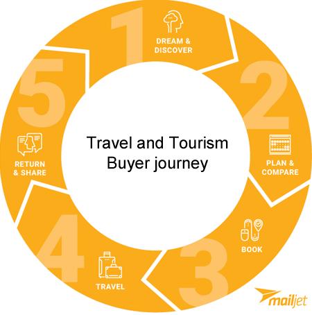 travel-marketing-buyer-journey