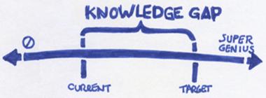 KnowledgeGap3