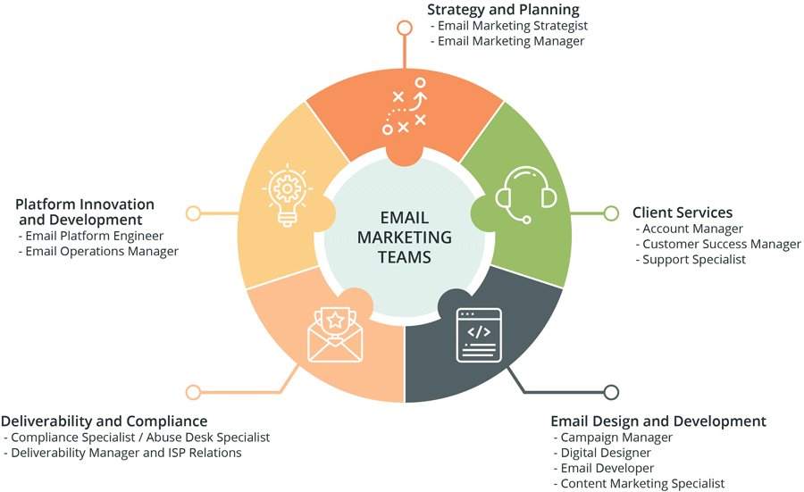 email marketing teams
