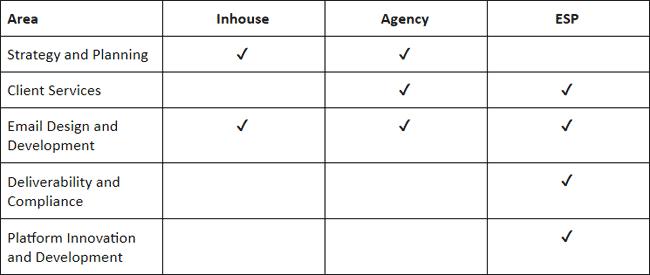email team inhouse agency or esp