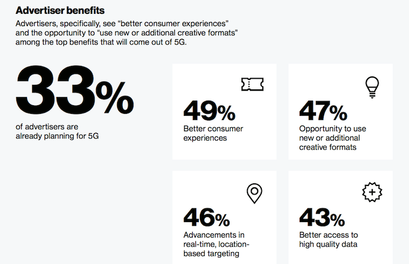 Advertisers' anticipation of 5G, per the Verizon Media survey
