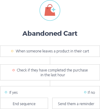 abandonned cart email sequence flow
