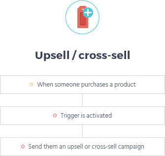 up sell cross sell email flow