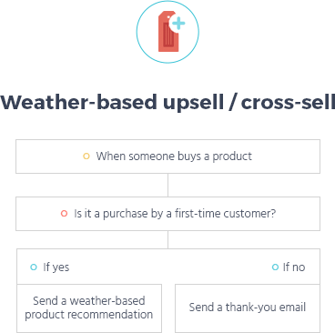 weather based email automation