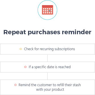 repeat purchase reminder flow