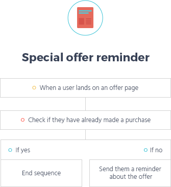 reminder email funnel template
