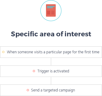 email-interest based automation funnel