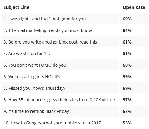 The email subject line is basically your first impression. To ensure you make a good one, keep your subject lines short and sweet. Make sure they fit the content of your email, as well as the interests of your audience.