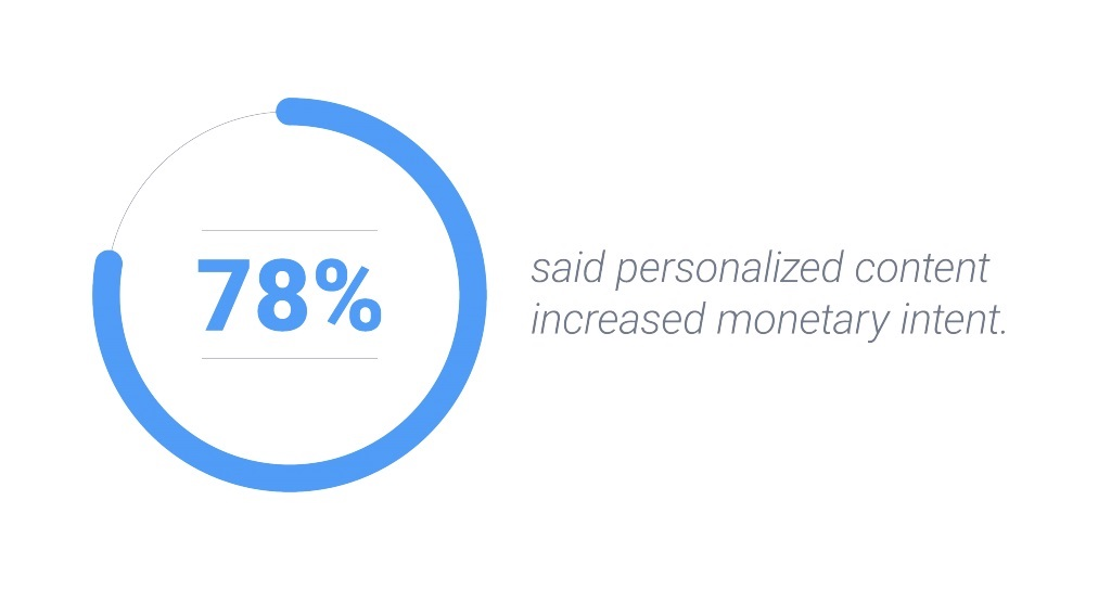 Seventy-eight percent of US internet users say personalized content increased monetary intent.
