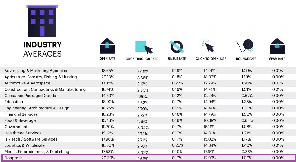 Nonprofit email benchmarks