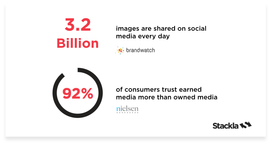 This Stackla statistic says 92% of consumers trust earned media more than owned media.