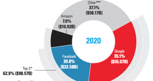 eMarketer_adspend_2019-copy-771x600-771x600.png
