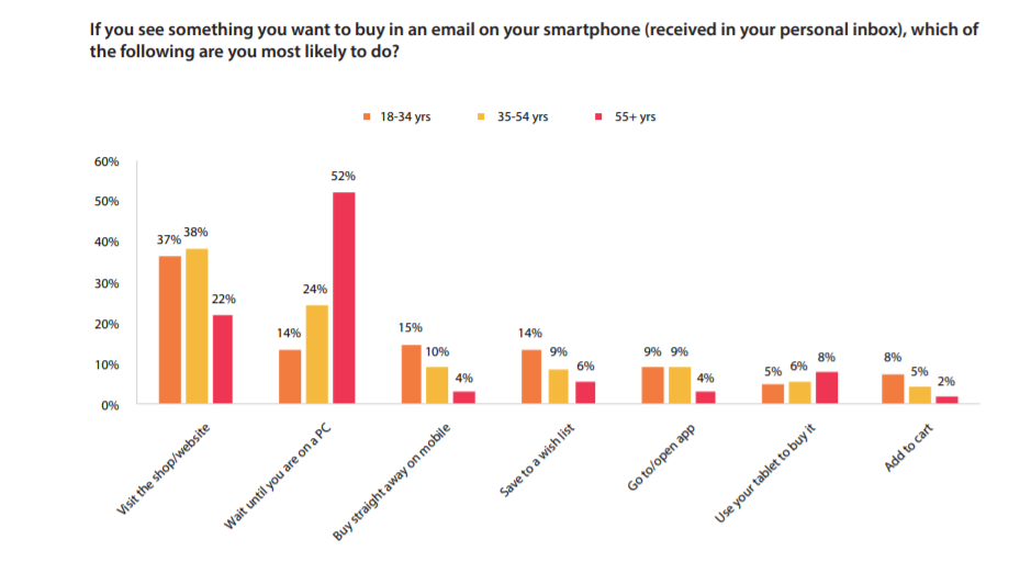 How to grow ecommerce sales with email