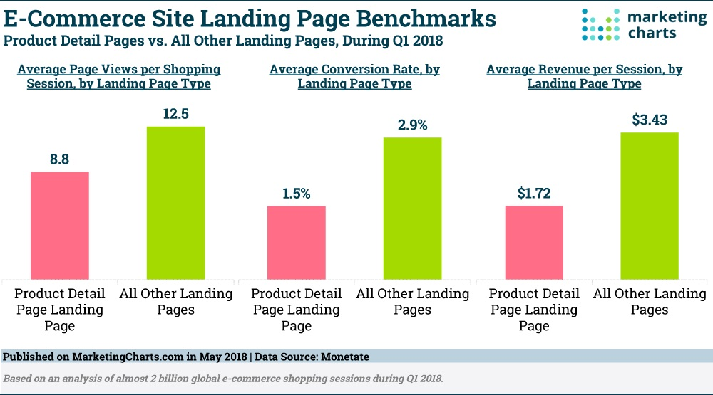 Product detail pages vs. all other landing pages