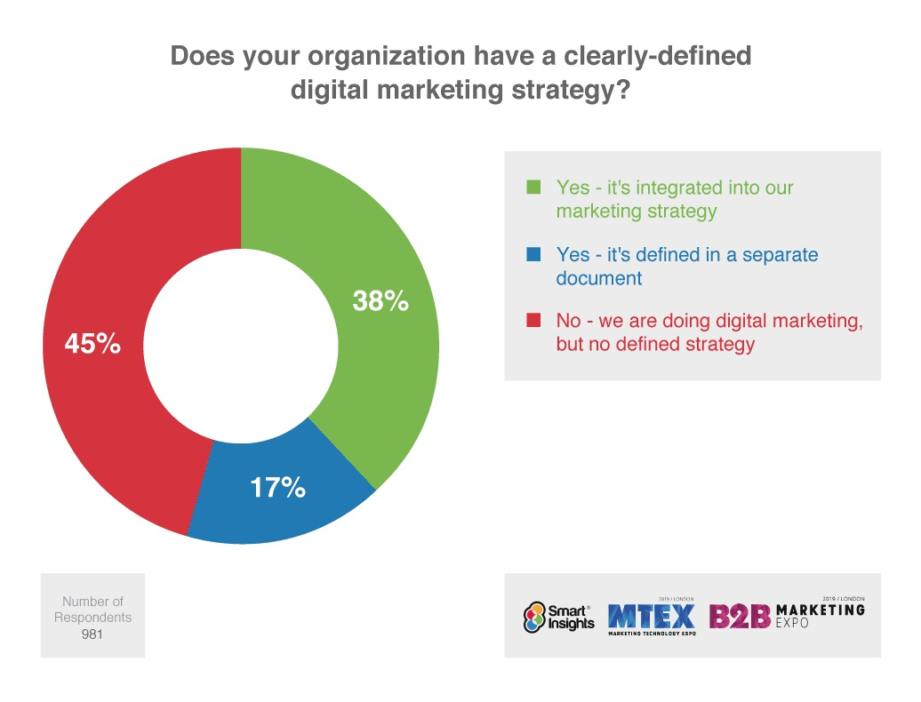 Organizations that have a clearly defined digital marketing strategy