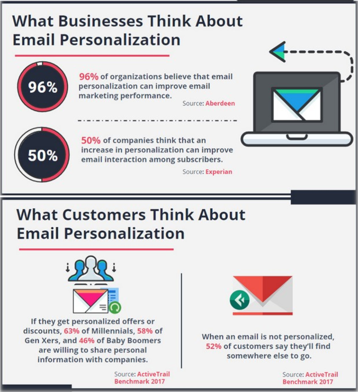 Email personalization leads to higher open and click rates for retail businesses.