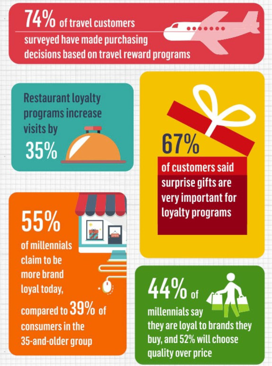 Loyalty programs encourage bigger, more frequent purchases.