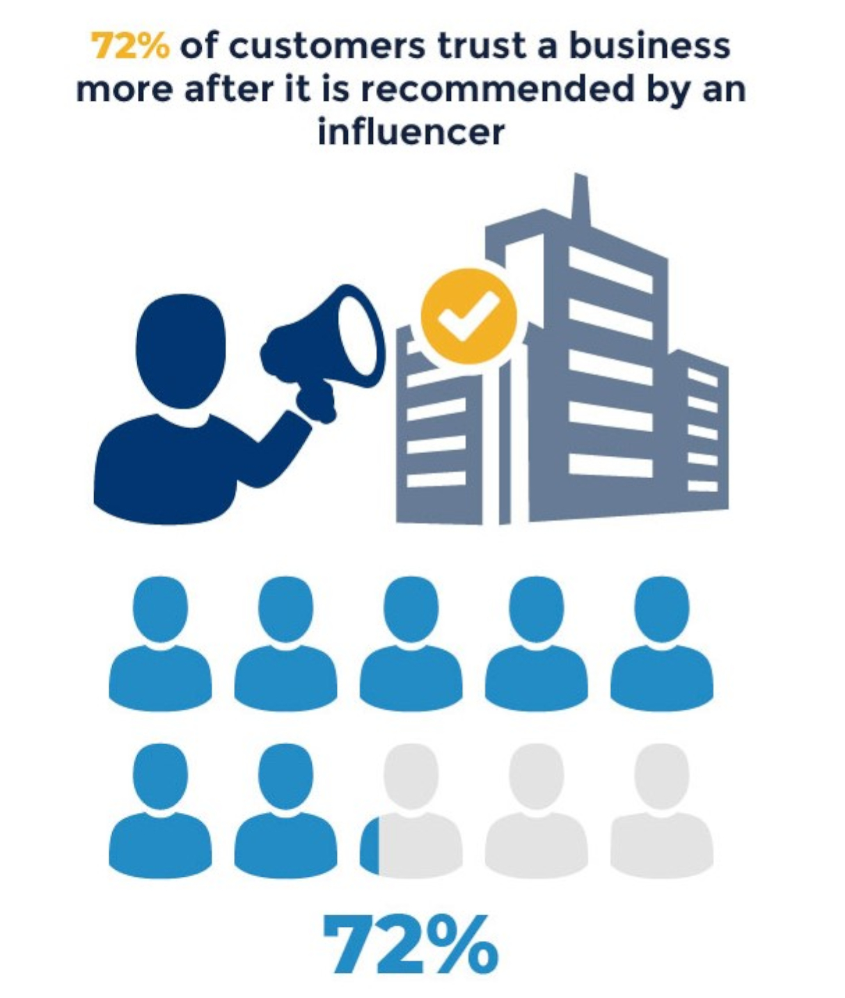 Social media influencers establish trust and respect for brands.