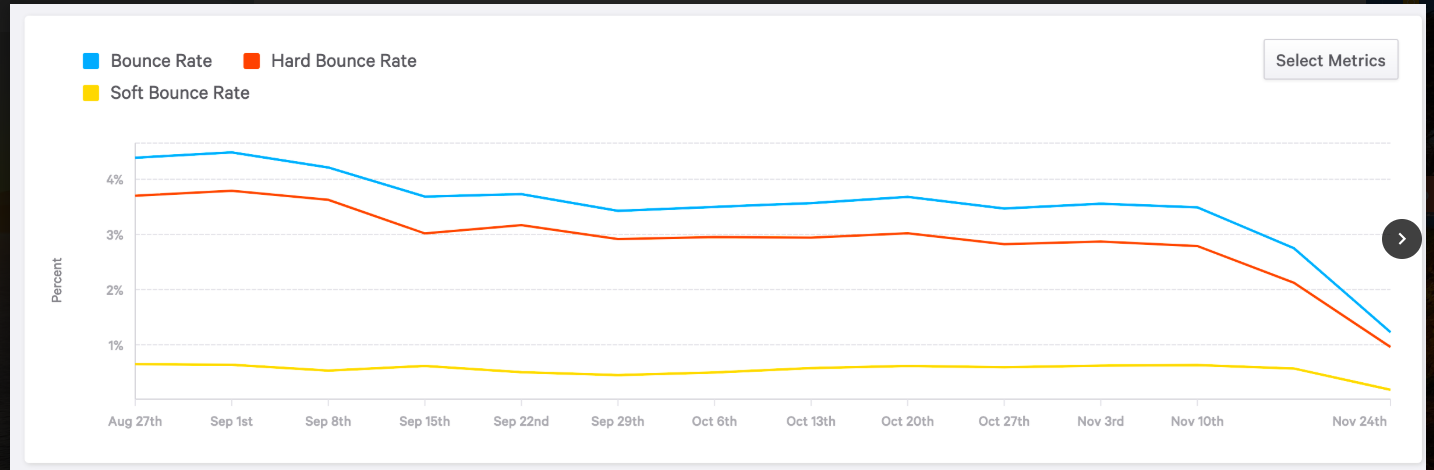 Bounce rate graph showing bounce rate, hard bounce rate, and soft bounce rate: You'll need to know your rates if you're considering platform migration.