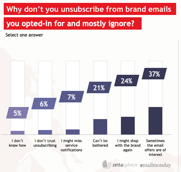 Survey on unsubscribing: It's important to know what your subscribers are doing when you perform platform migration, especially to another ESP.