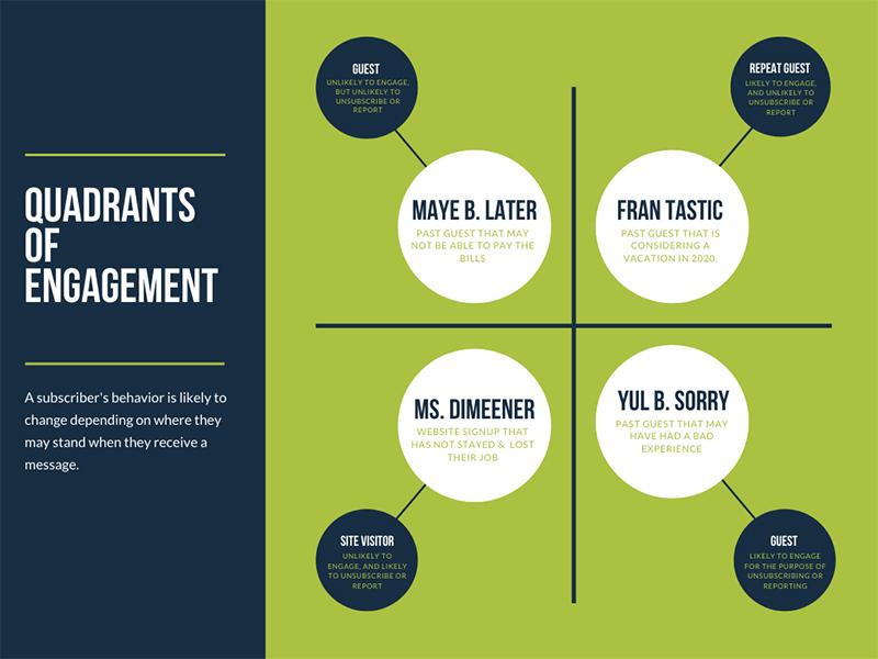 Quadrants of Customer Engagement