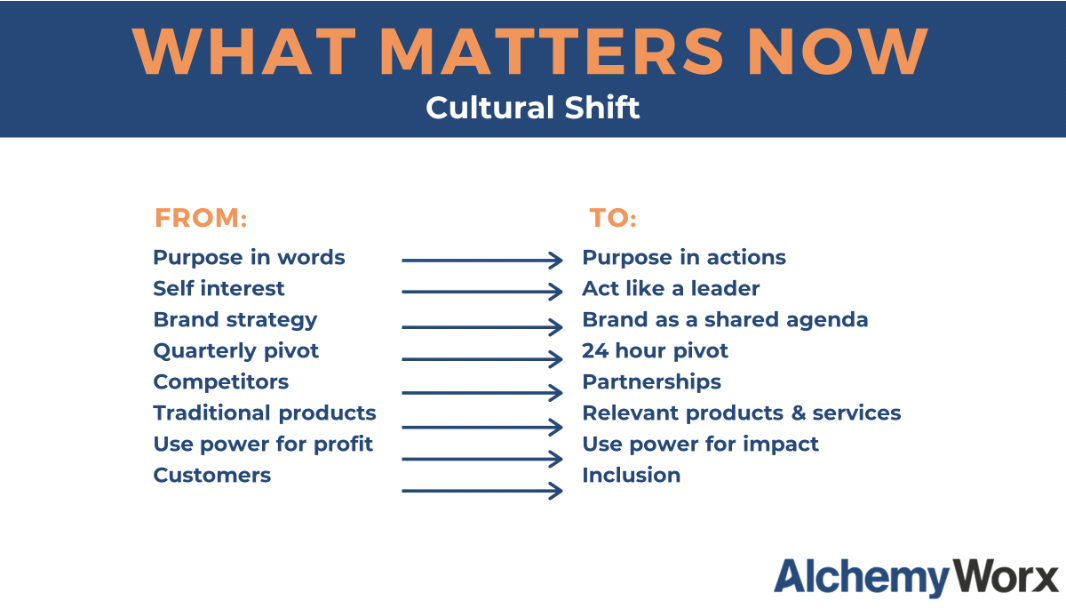 "slide from AlchemyWorx, with the following text: ""What matters now: Cultural shift. From purpose in words to purpose in actions. From self interest to acting like a leader. From brand strategy to brand as a shared agenda. From quarterly pivot to 24-hour pivot. From competitors to partnerships. From traditional products to relevant products and services. From using power for profit to using power for impact. From customers to inclusion."