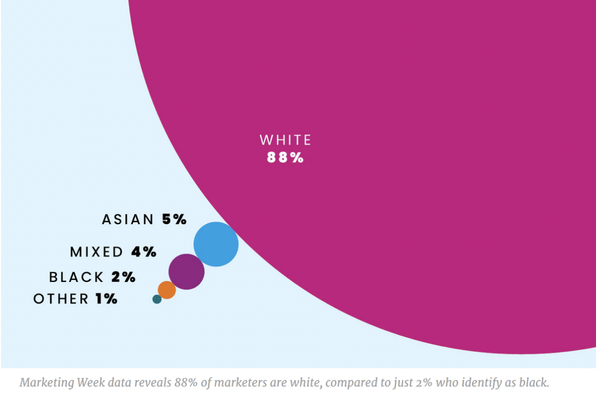 "Chart from karting week: ""Marketing Week data reveals 88% of marketers are white, compared to just 2% who identify as black."""