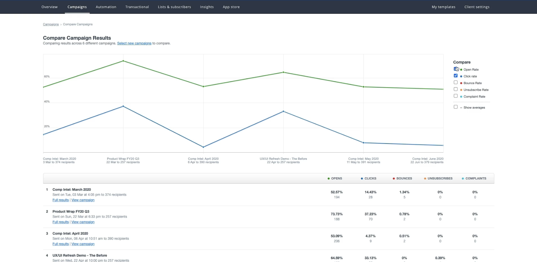 Campaign tags allow customers to easily compare campaign results.