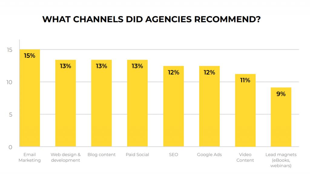 Agency email marketing data