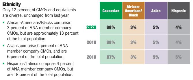 Chart explaining diversity trends.