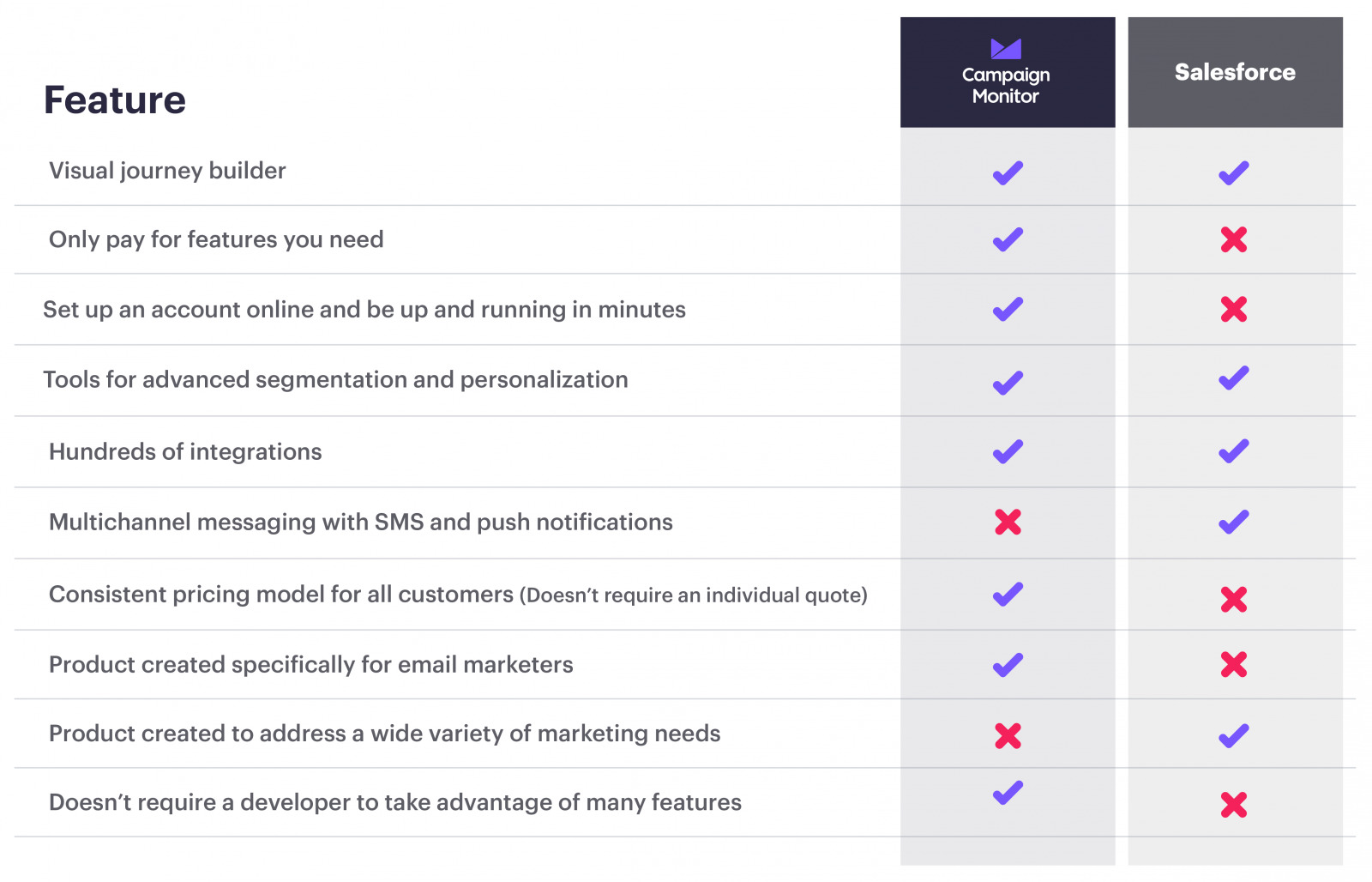 campaign monitor vs salesforce comparison table