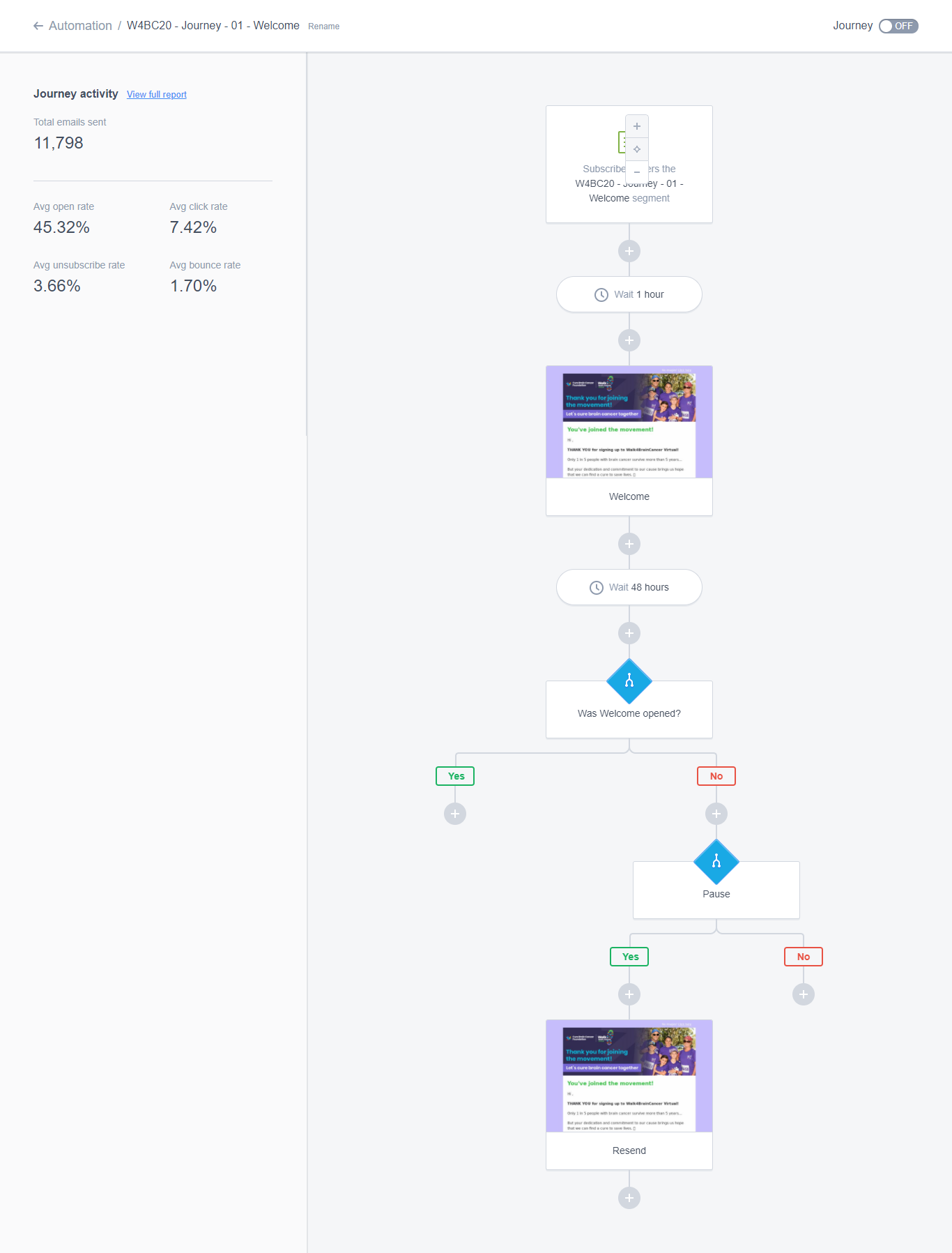 nonprofit subscriber journey example