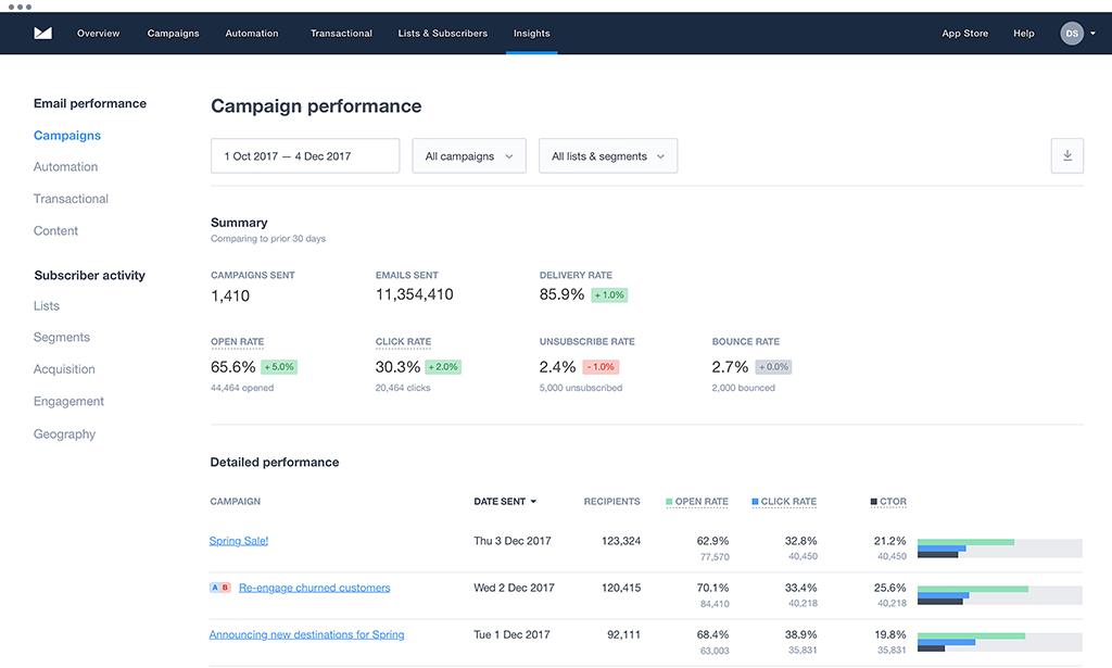 campaign-monitor-insights