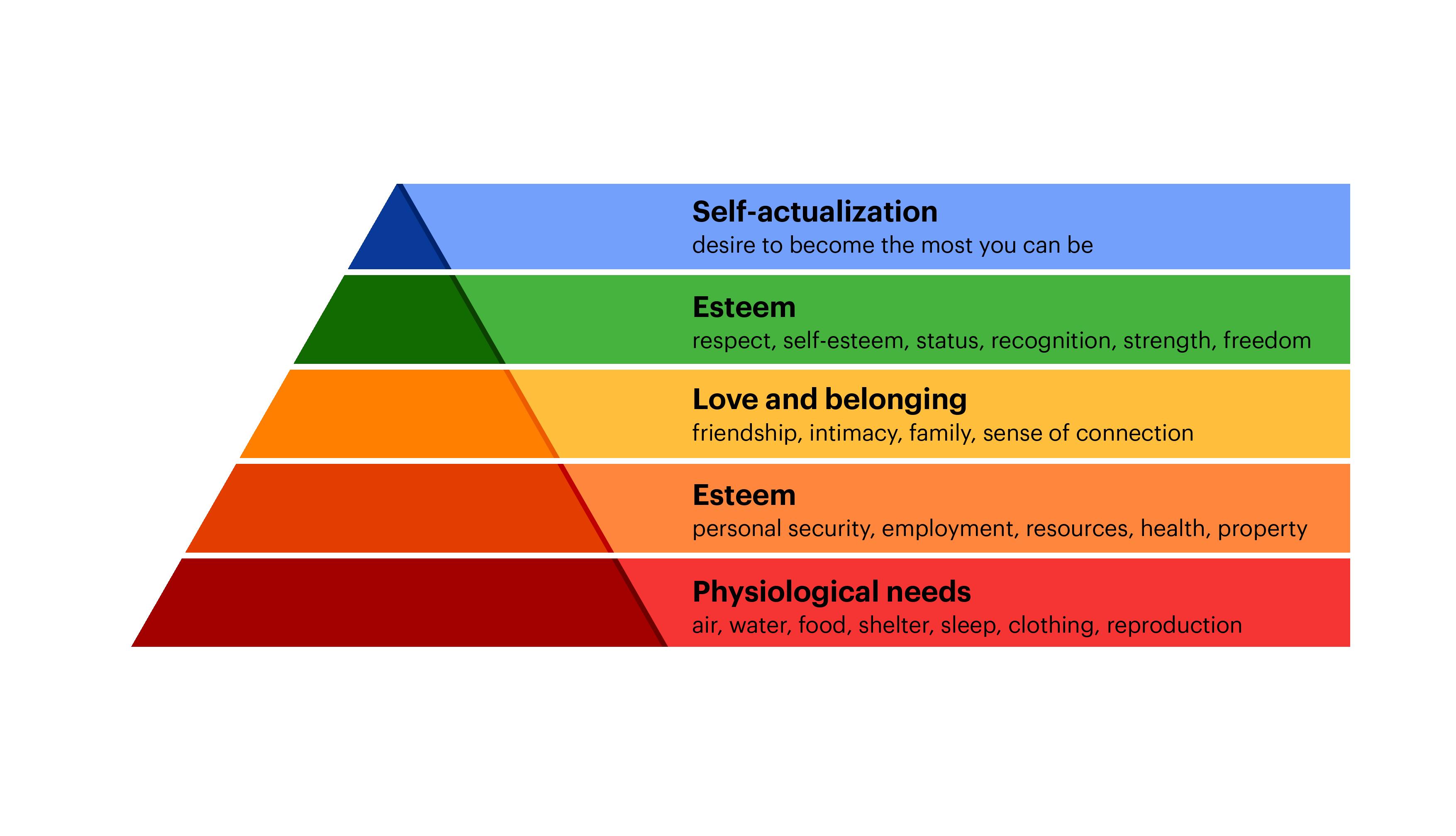 maslows-hierarchy-pride