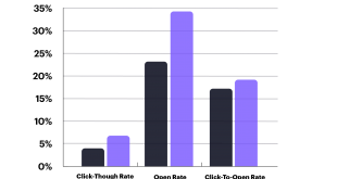 cm-email-benchmarks-by-year.png